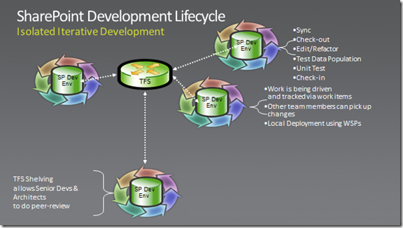SharePoint Application Lifecycle Management (ALM)–My latest
