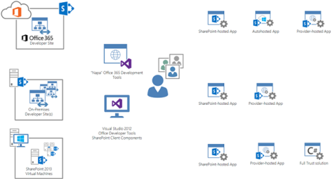 sharepoint dev Application Lifecycle Management in SharePoint 2013